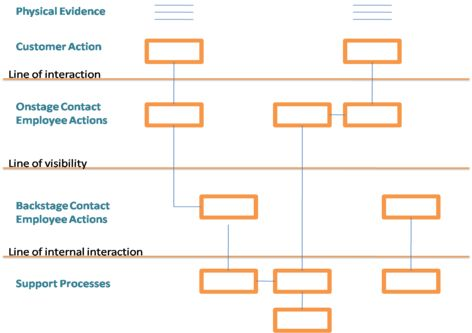 21 best workflows journey maps and canvases images on pinterest service blueprinting is a process analysis methodology proposed by shostack shostack shostacks methodical procedure draws upon timemotions method malvernweather Images