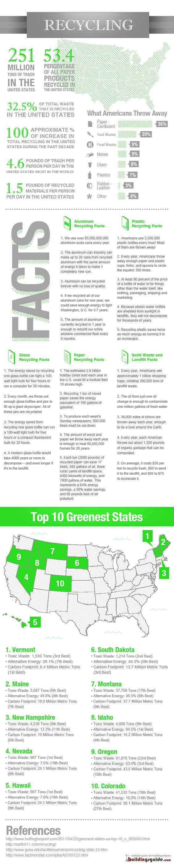 Great infographic on trash and recycling in the U.S. Help us enlarge the U.S. green footprint www.bayshorerecycling.com #recycling #facts #infographics