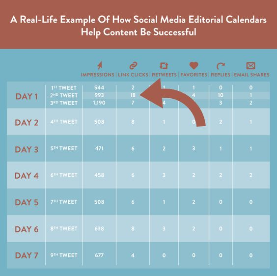 How To Build A Social Media Editorial Calendar (Free Template - social media calendar template