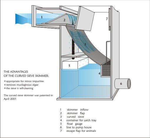 Biological Pond Filter Systems Biological Free Engine