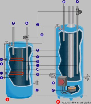"""Heating water with a rocket stove: """"Your hot line from the stove should be teed into the cold supply line to the water heater tank for this to work. Glenn is on the right track but the work was already done for you at the water heater factory. The cold line in the tank has what's called a dip tube."""""""