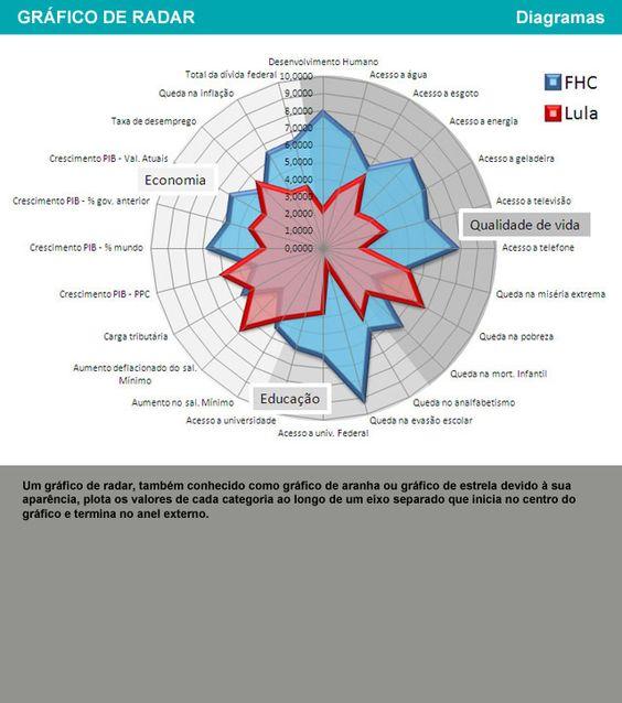 gráfico de radar
