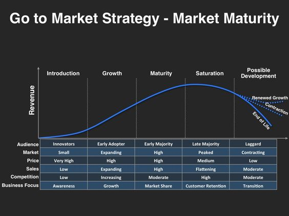 Go-to-Market Strategy Template | Research & design thinking ...