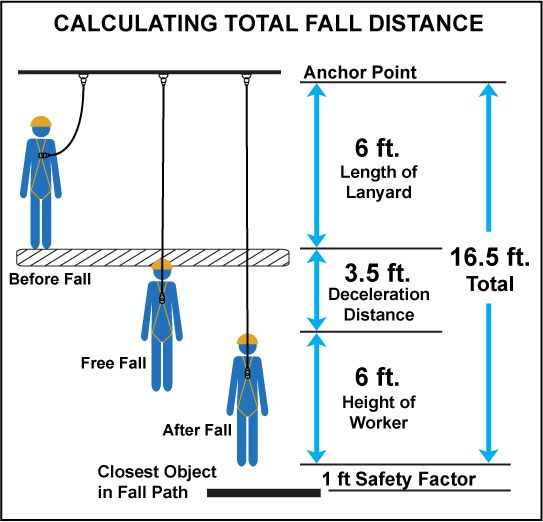 Calculating Total Fall Distance Construction Safety