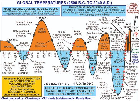 Wereldwijde temperatuurtrends van 2500 voor Christus tot 2040 na Christus