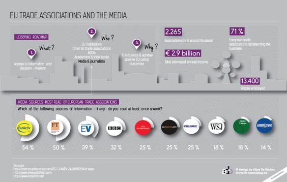 EU Trade Associations And The Media [INFOGRAPHIC] #EU#Trade