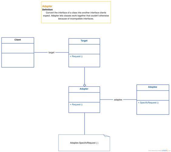 Adapter Design Pattern Uml Class Diagram Template Uml Class