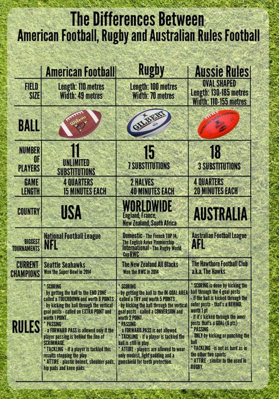 american football game rules