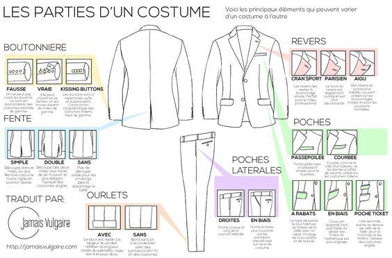 » S'habiller classe «, est une notion bien floue mais un terme mine de rien très souvent employé par ceux qui commencent à s'intéresser à la mode. On peut considérer ça comme un synonyme de bien s'habiller, mais il y a une dimension plus formelle qui s'ajoute à ce terme souvent évoqué pour les mariages, …