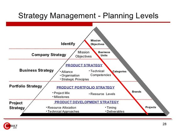 Image Result For Product Strategy For High Technology Products