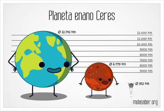 Planeta enano Ceres #space