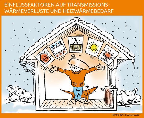 Transmissionswärmeverluste – Im Winter haben die Innenräume eines Gebäudes eine höhere Temperatur als die Außenluft oder das Erdreich. Wärme wird durch die Gebäudehülle von innen nach außen geleitet, sozusagen transmittiert. Die Wärmeverluste, die durch die Wärmeleitfähigkeit der Bauteile eines Hauses entstehen, werden als Transmissionsverluste bezeichnet. Bauen, Energiewende, Energieeffizienz, Sanieren, Renovieren, Dach, Fassade, Dämmung, EnEV, Polyurethan, Dämmstoff, Bauphysik, IVPU…