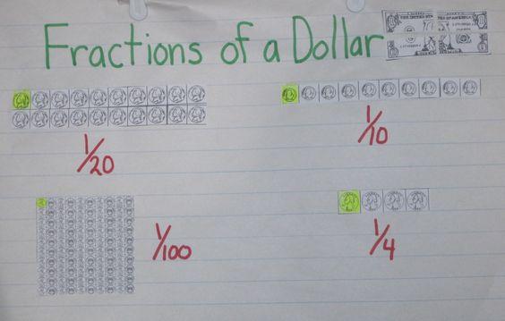 math fraction anchor chart