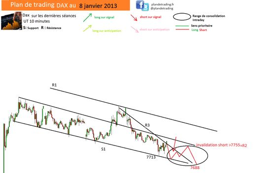 Plan de trading DAX 8 janvier