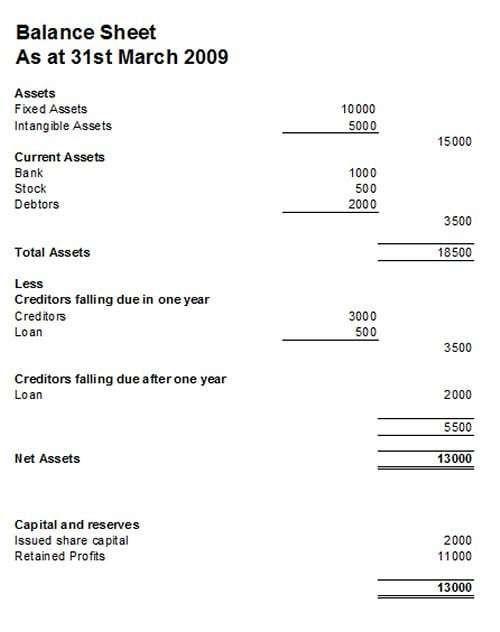 Balance Sheet Template 3 Balance Sheet Template Balance Sheet Bookkeeping Templates