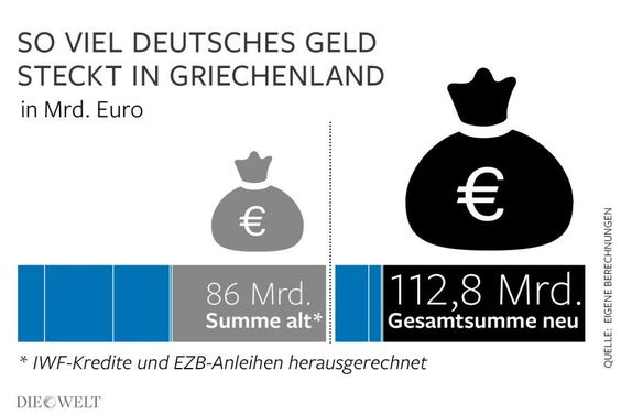 Drittes Rettungspaket: So teuer wird der Griechenland-Deal für Deutschland http://on.welt.de/1DdOrqo