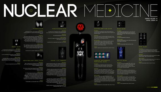 Nuclear Medicine Wall Poster for Waiting Room Instructional Eductaional for patients