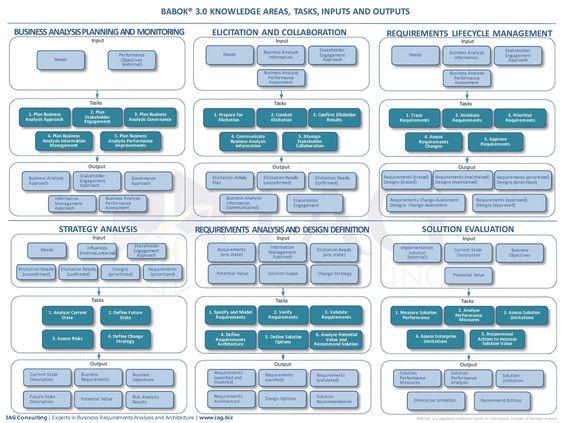 iiba ba competency model v4 pdf