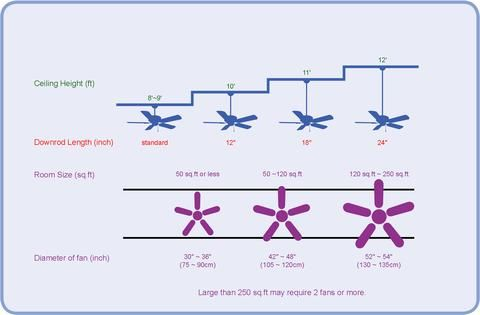 The Ultimate Ceiling Fan Buying Guide Ceiling Fan Size Ceiling Fan Bedroom Living Room Ceiling Fan