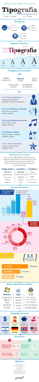 Infográfico Tipografia Conceitos Básicos