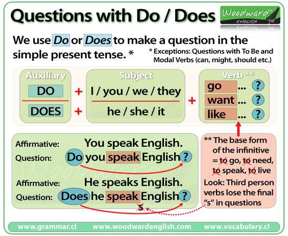 Hacer preguntas en Inglés con DO y hace