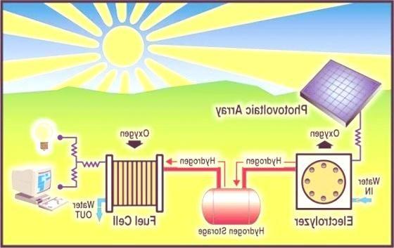 Energia Solar Ahorro De Energia Energia Solar Energia