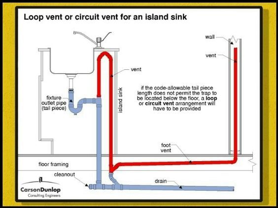 Related Image In 2020 Sink In Island Plumbing Plumbing Installation
