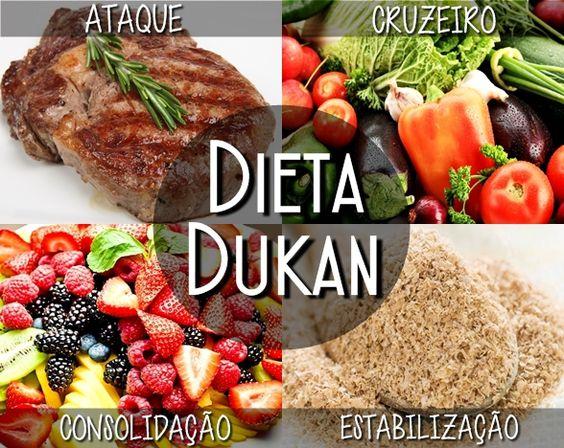 Nutrição na Musculação – Conheça a Dieta Dukan Clássica e as suas quatro fases http://goo.gl/uClMu8
