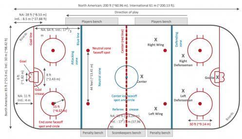 Hockey Field Template Icehockey Ice Hockey In 2020 Ice Hockey Rules Hockey Rules Ice Hockey