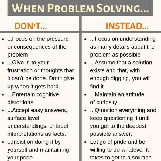 Osborn Creative Problem Solving Process Idea Sandbox Problems Problemsolving Creative Problem Solving Problem Solving Problem Solving Strategies