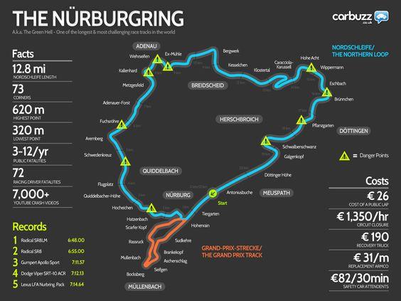 Nurgburgring