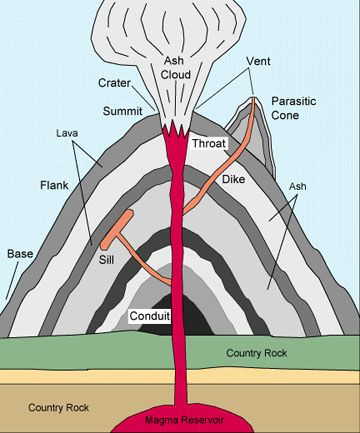 Anatomy Of A Volcano Worksheet - Rringband