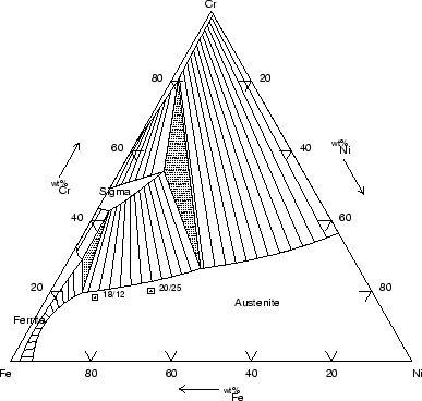 Fe Ni Cr Phase Diagram Science Amp Engineering Pinterest