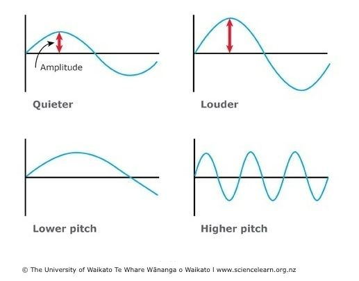 Graphs Of Sound Waves Sound Waves Learning Science Waves