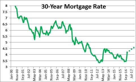 Who Has The Best Mortgage Interest Rates In 2020 Pt Money Mortgage Interest Rates Mortgage Interest Mortgage Rates