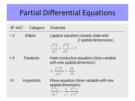 Resultado de imagen de partial differential equations