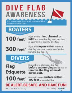 When it comes to safety while SCUBA diving, one of the most important pieces of safety equipment you can outfit yourself with is the dive flag! http://aquaviews.net/scuba-diving-stories-news/keeping-divers-safe-dive-flag-awareness/