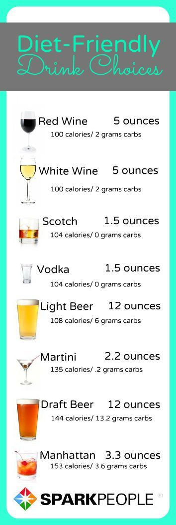 Diet-Friendly Alcohol Choices: Here are the lowest-calorie drinks (wine, beer and cocktails). | via @SparkPeople #nutrition #weight #party