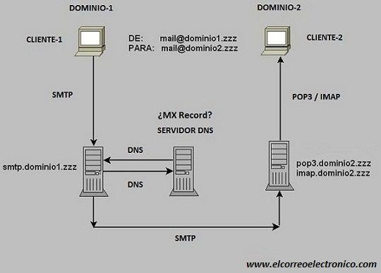 Recorrido de un correo electrónico cuando el remitente y el destinatario son de diferente dominio