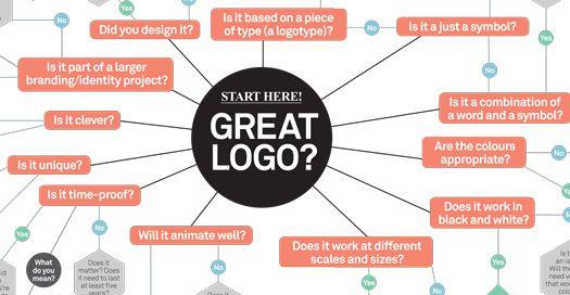 Improve your logo design | Creative Bloq - MUST READ ARTICLE
