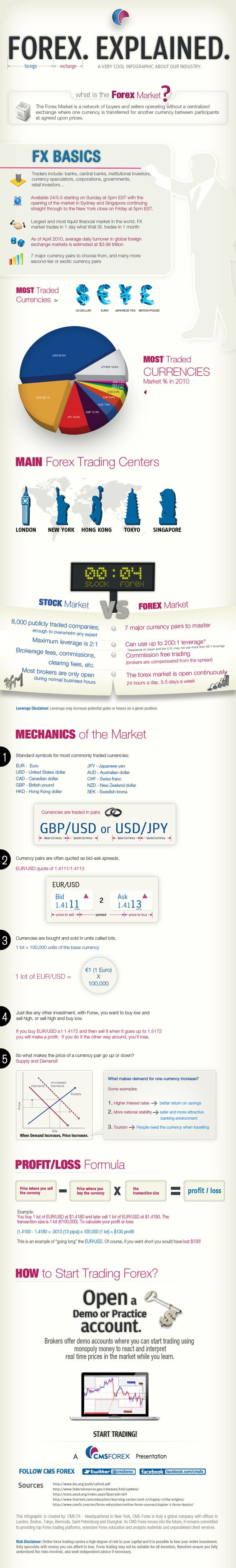 Foreign Exchange (forex) explained in an infographic!