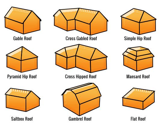 More roof shapes for Roof shapes and styles