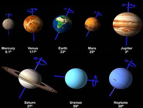 The illustration shows our solar system planets and their rotation axes.