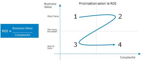 Priorisé ses projets selon le ROI & le niveau de complexité