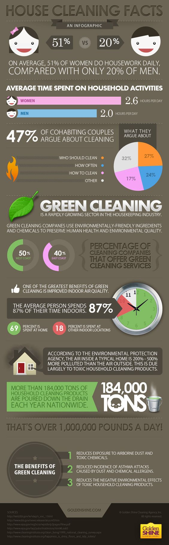 how to clean house with no chemicals