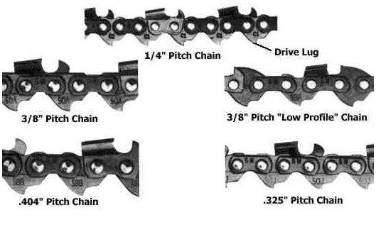 How To Measure Chainsaw Chain Chainsaw Chains Best Chainsaw Chain Best Chainsaw
