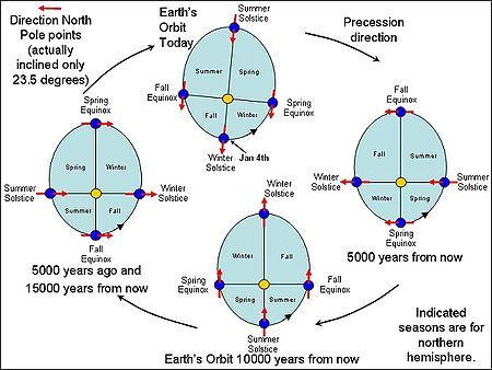 Milankovitch Cycles. Graph of Earth's current orbit to10,000 years from now.