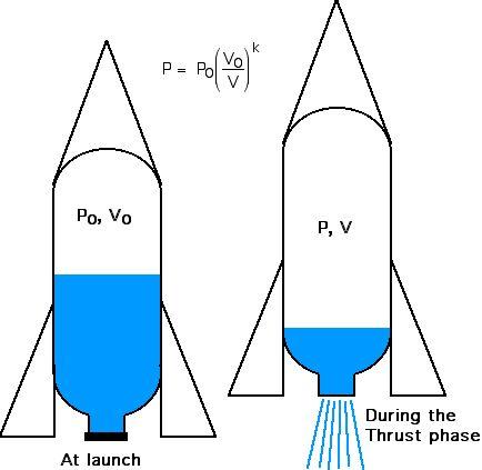 physics rockets and water on pinterest : bottle rocket diagram - findchart.co
