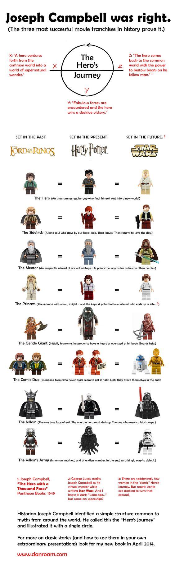 Joseph Campbell Hero's Journey - examples past, present, future heros journey with Lego