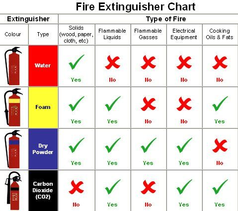 Ysk Which Fire Extinguisher To Use Depending On What Type Of Fire It Is Youshouldknow Types Of Fire Fire Extinguisher Fire Extinguisher Types